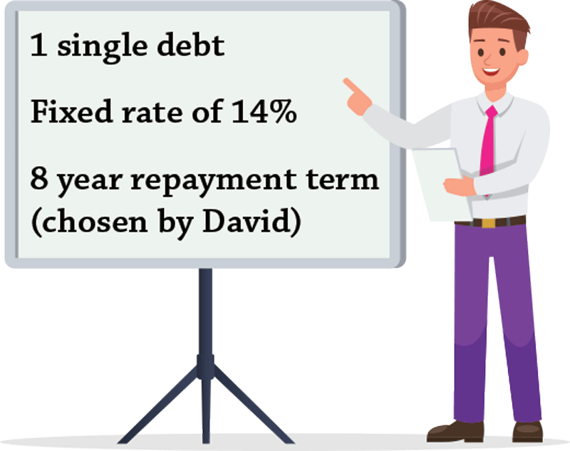 david combined his credit cards into one payment with a fixed term of interest