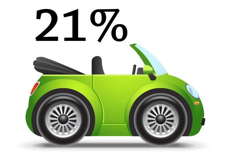 21percent